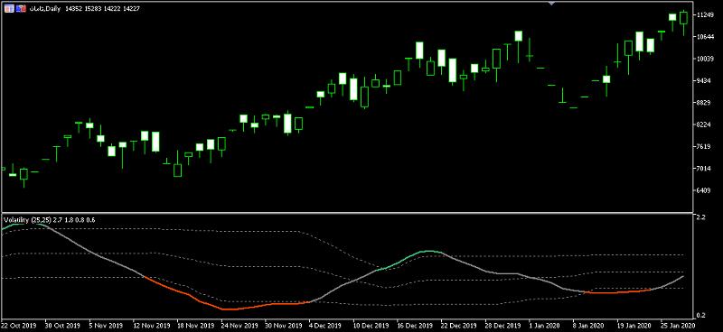 دانلود اندیکاتور نوسانگر (Volatility)