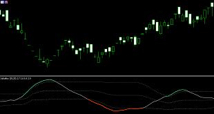اندیکاتور Volatility
