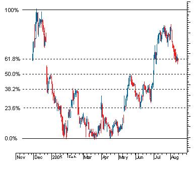 آموزش فیبوناچی در تحلیل تکنیکال بازار بورس - 2