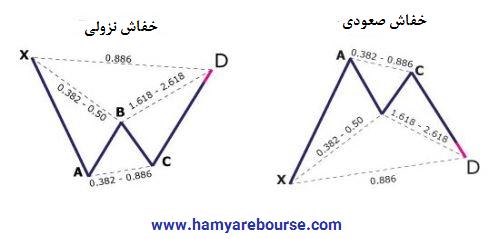 آموزش و نحوه تشخیص الگو های هارمونیک-3-1