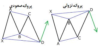آموزش و نحوه تشخیص الگو های هارمونیک-3-2