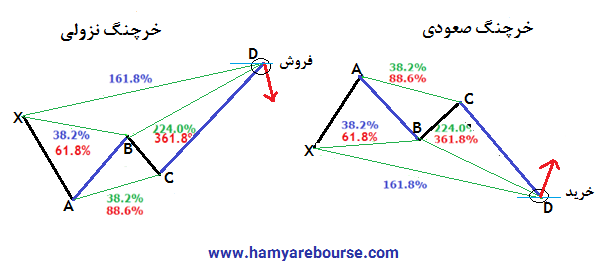 آموزش و نحوه تشخیص الگو های هارمونیک-3-3