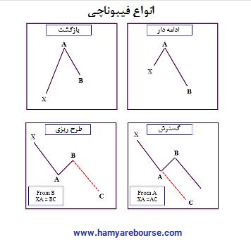 آموزش و نحوه تشخیص الگو های هارمونیک-4