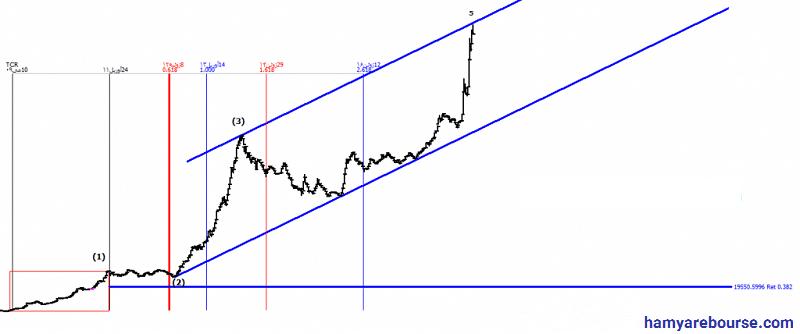 آموزش تحلیل زمانی در بازار بورس-1