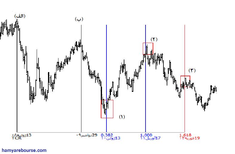 آموزش تحلیل زمانی در بازار بورس-3