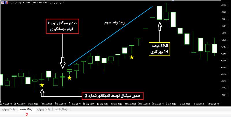 نمودار سود شهریور-2
