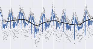 تحلیل زمانی در تحلیل تکنیکال