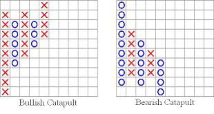 نمودارهای نقطه و شکل در تحلیل تکنیکال