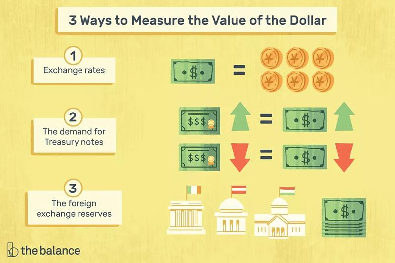 ارزش پول چیست - چگونه ارزش پول را محاسبه کنیم؟